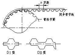 圖1:同步帶傳動