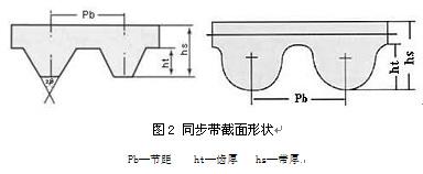 圖2: 同步帶截面形狀
